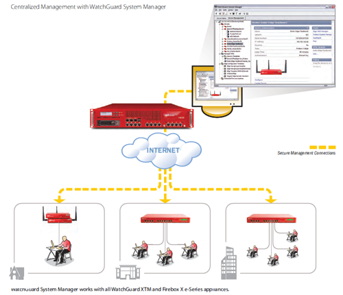 WatchGuard System Manager Deployment